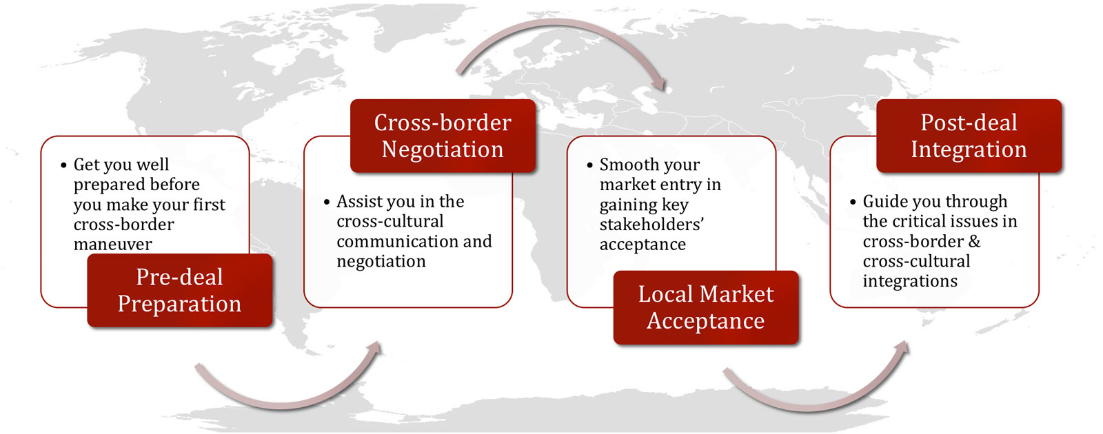problems faced in cross border mergers and acquisitions 7 The paper is an attempt to understand the problems faced by companies involved in cross border mergers and provide for solutions to the same the first part of the paper deals with the relevant laws surrounding cross border entities merging.